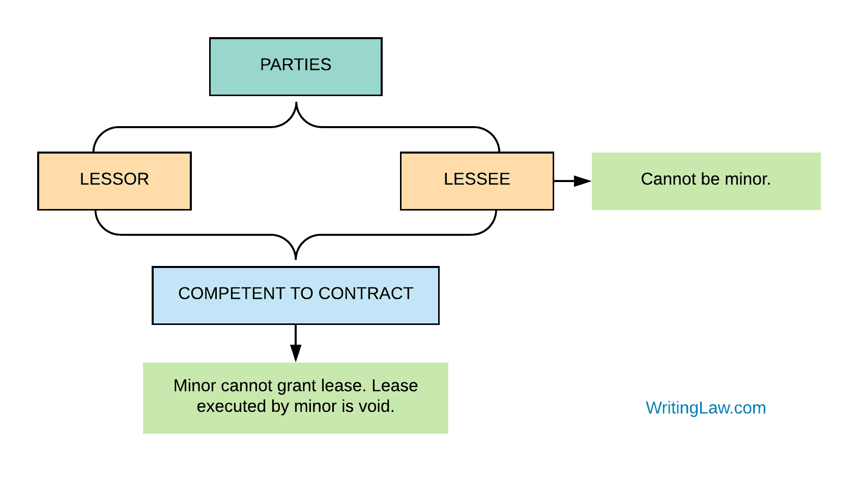 Lease Notes Diagram